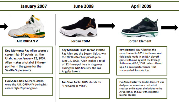 jordan brand presents ray allen key moments timeline