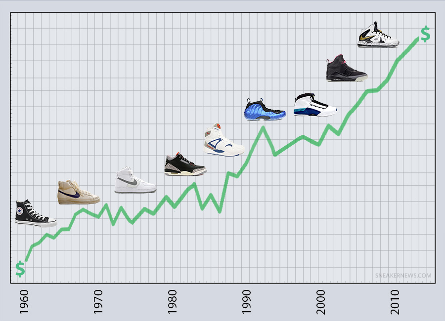 Rising Prices of Sneakers