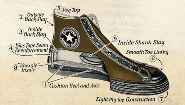 converse sneakers history
