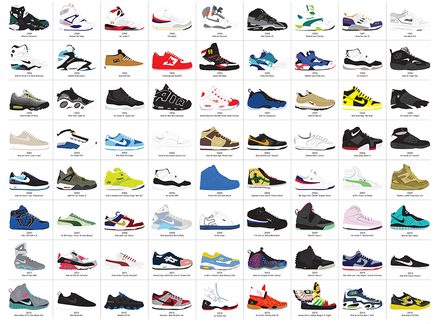 Which Would You Pick As Your 134 Greatest Sneakers Of All Time This New Poster From Pop Chart Lab Is Like An XL Complex List Plus A Third They Give Us