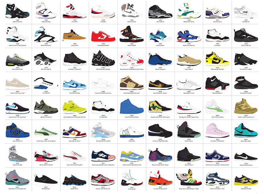 tutti i tipi di scarpe nike