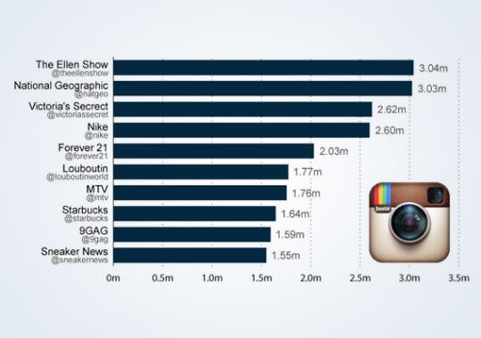 Sneaker News Listed as one of 10 Most-Followed Brands on Instagram