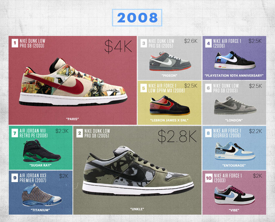 584947a08 Flight Club Reveals Their Biggest Sneaker Sales Of The Last Decade -  SneakerNews.com
