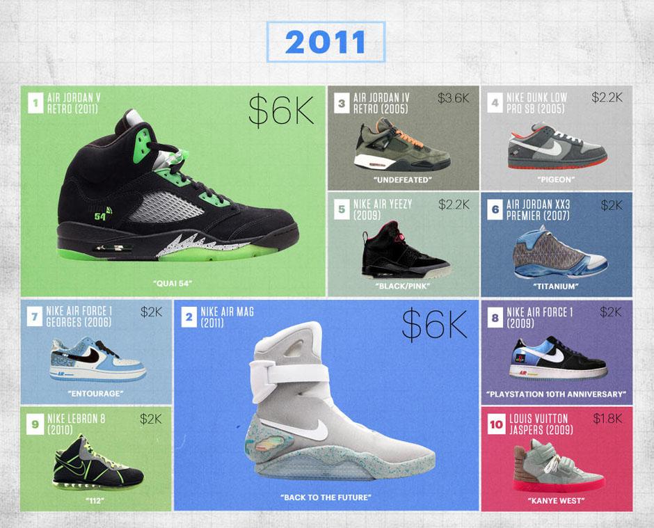 san francisco 41baf 86a5b Flight Club Reveals Their Biggest Sneaker Sales Of The Last ...