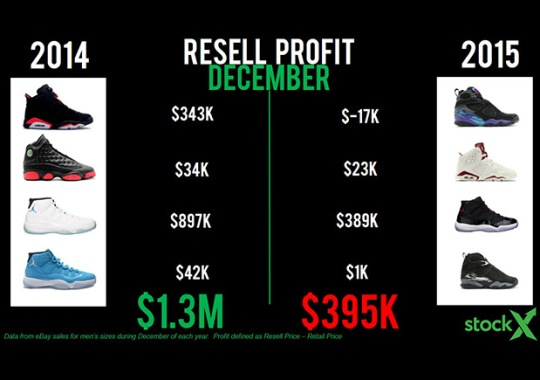 Jordan Resellers Made $1 Million Less In December 2015 Compared December 2014