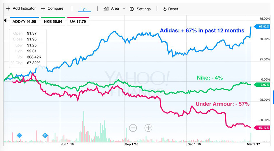 best service d83d1 b6bc3 As of today, Nikes worth is at 93 Billion, which is more than double what  adidas current worth is (37.2 Billion). Under Armour is far behind at  7.9 ...