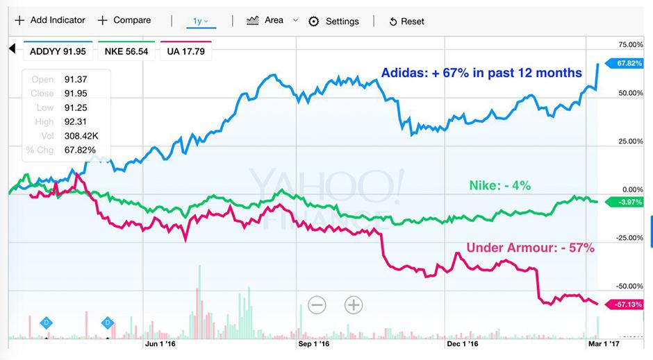 Adidas Vs Nike Vs Under Armour Stocks 2017 Sneakernews