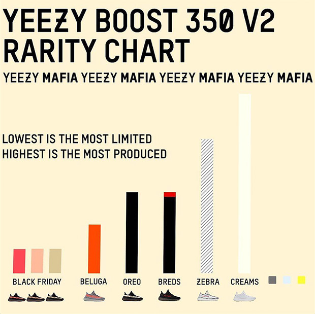 Yeezy Boost Release Numbers |
